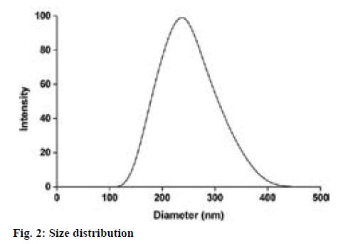 ijpsonline-distribution