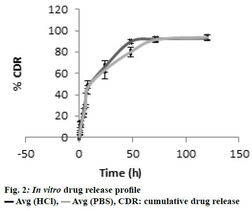 ijpsonline-drug-release