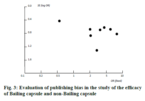 ijpsonline-efficacy