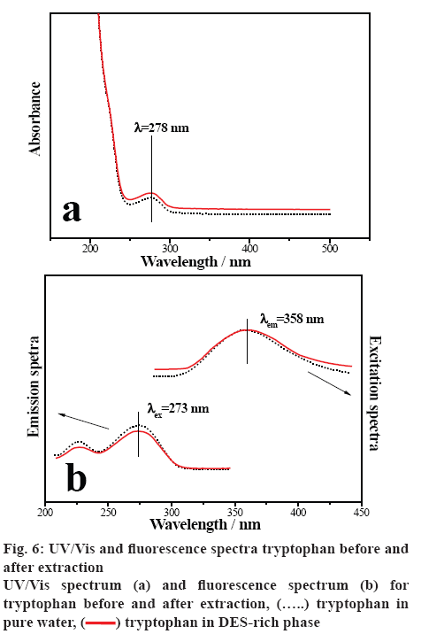 ijpsonline-extraction