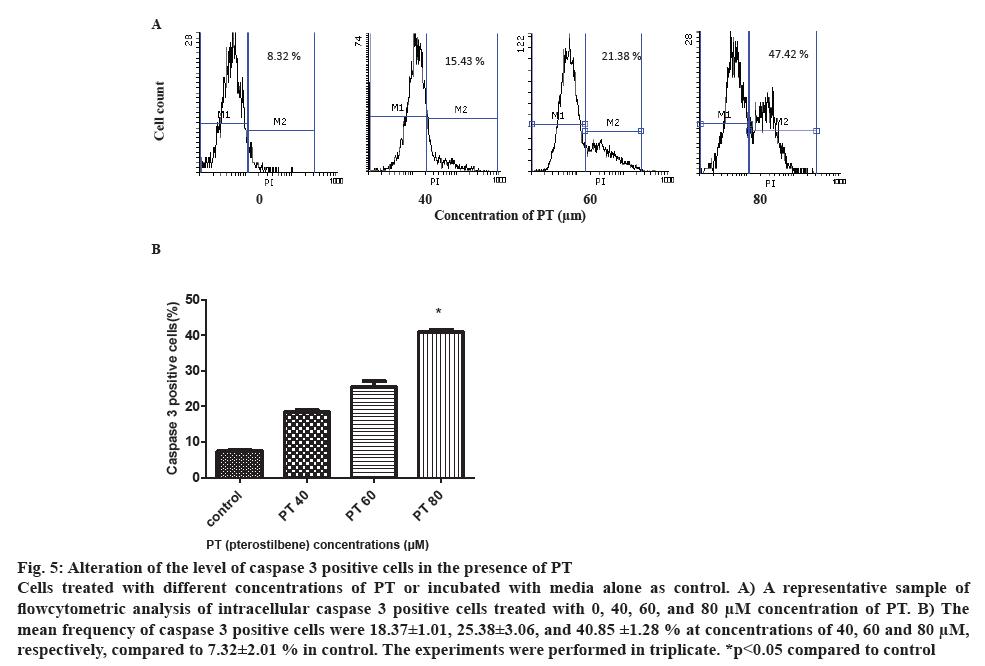 ijpsonline-flowcytometric