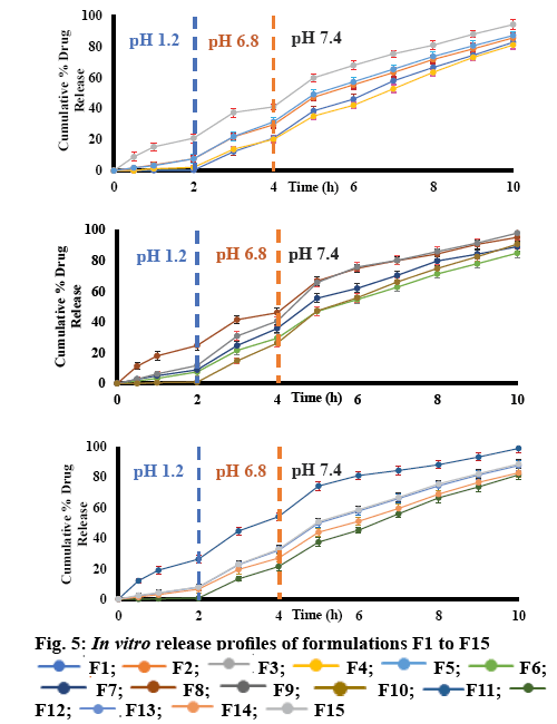 ijpsonline-formulations