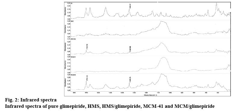 ijpsonline-glimepiride
