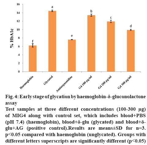 ijpsonline-glycation