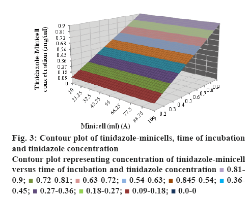 ijpsonline-incubation
