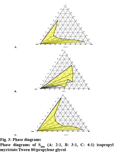 ijpsonline-myristate
