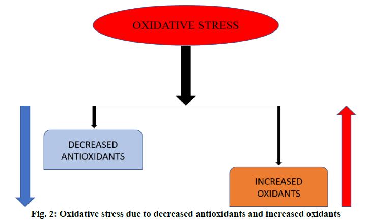 ijpsonline-oxidative-stress