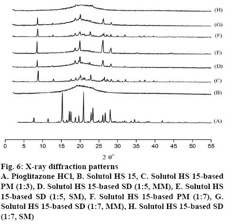 ijpsonline-patterns