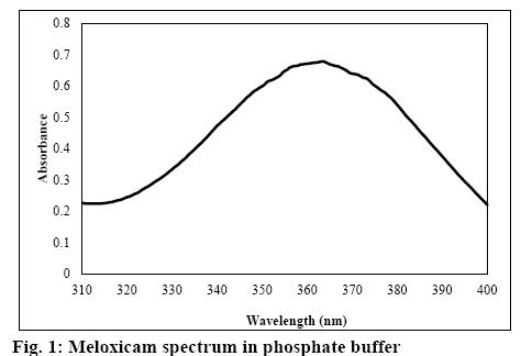 ijpsonline-phosphate