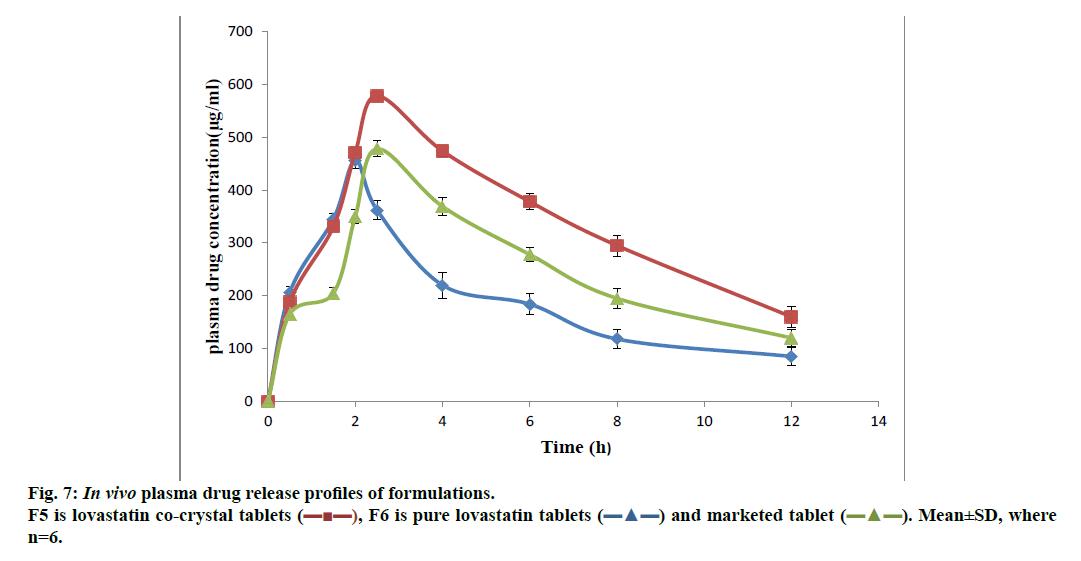ijpsonline-plasma-drug-release