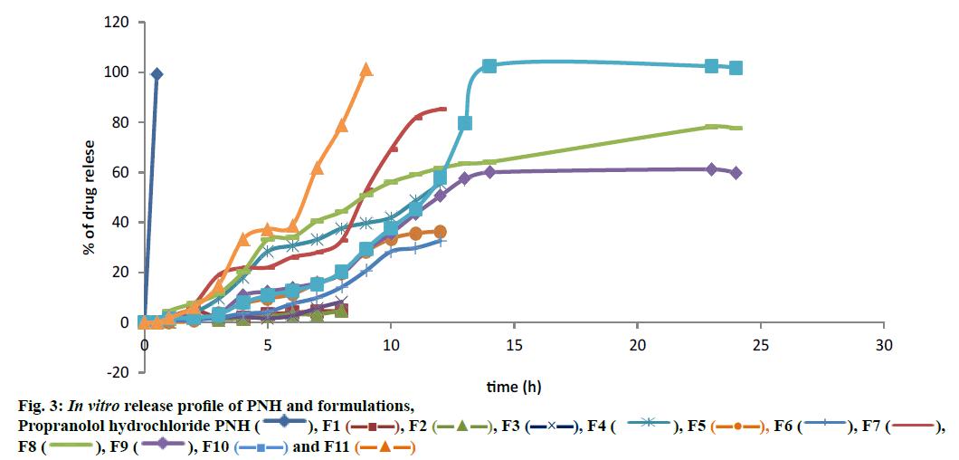 ijpsonline-pnh-formulations