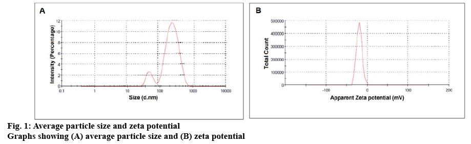 ijpsonline-potential