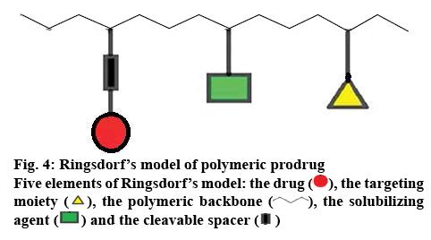 ijpsonline-prodrug