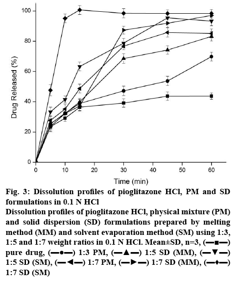 Effect of Solutol HS 15 in Solid Dispersions of Pioglitazone