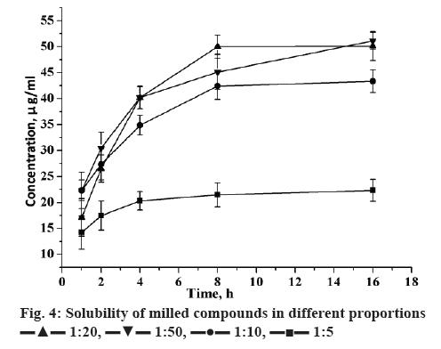 ijpsonline-proportions