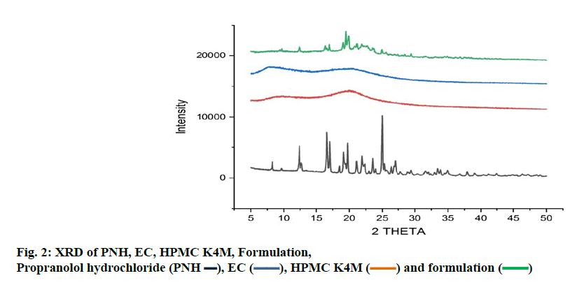 ijpsonline-propranolol-hydrochloride-formulation