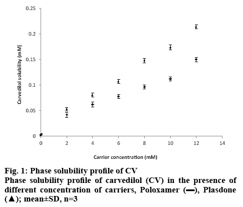 ijpsonline-solubility