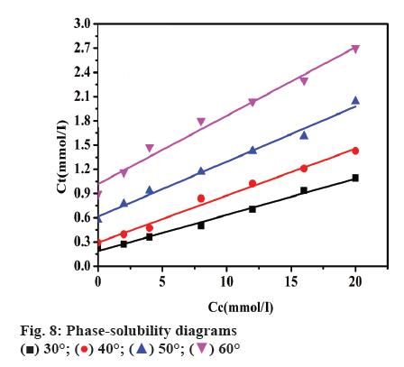 ijpsonline-solubility-diagrams