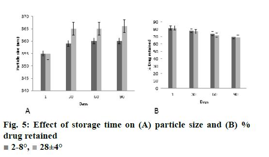 ijpsonline-storage-time