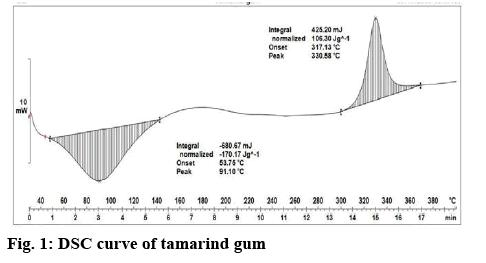 ijpsonline-tamarind