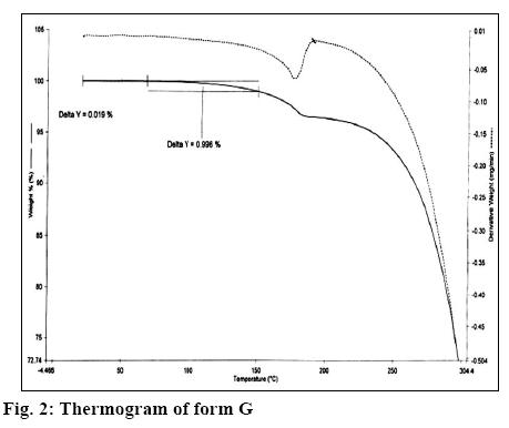 ijpsonline-thermogram