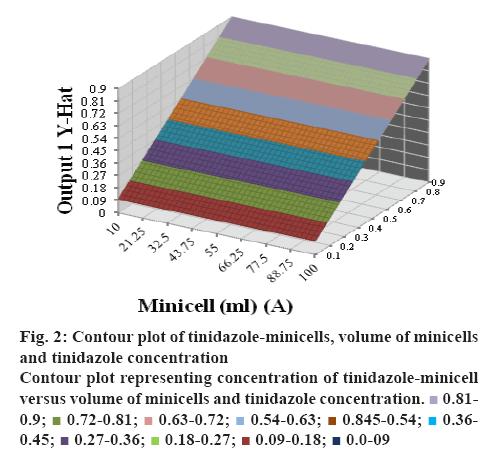 ijpsonline-tinidazole-minicells