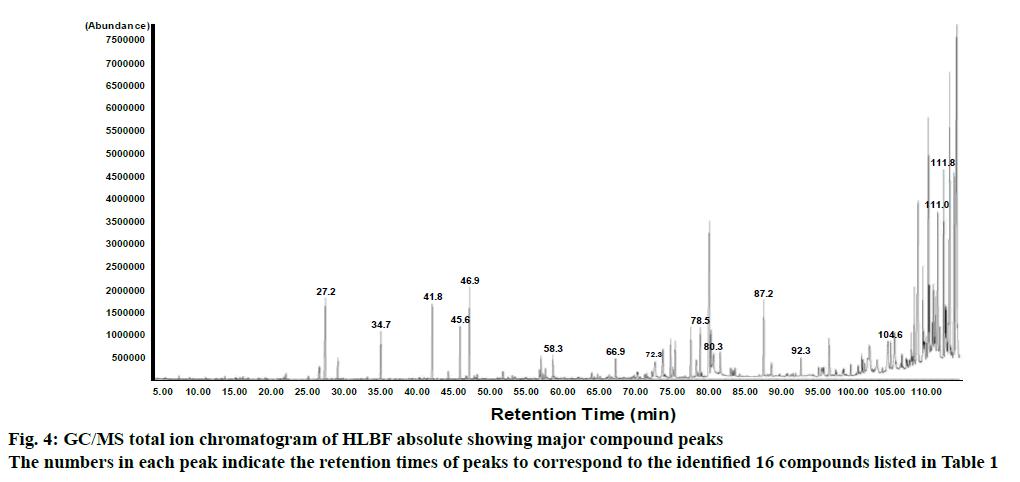 ijpsonline-total-ion