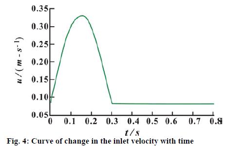 ijpsonline-velocity
