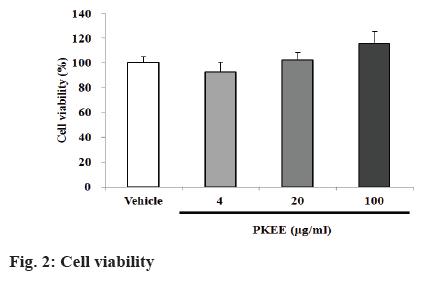 ijpsonline-viability