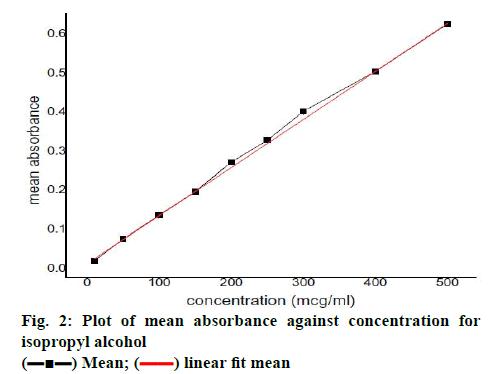 pharmaceutical-sciences-against-concentration