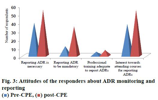 pharmaceutical-sciences-attitudes-responders