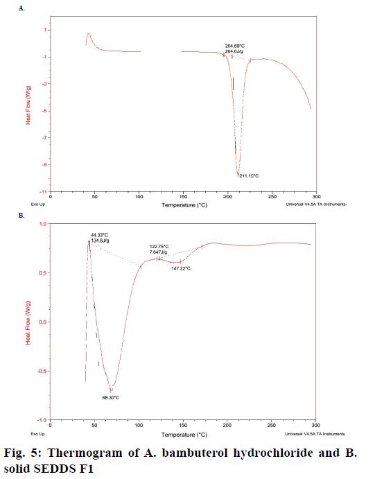 pharmaceutical-sciences-bambuterol-hydrochloride