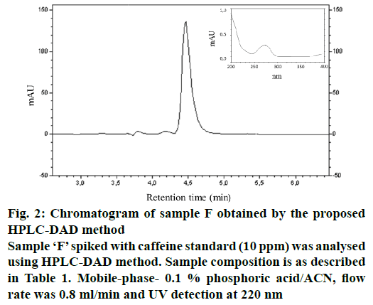pharmaceutical-sciences-chromatogram-caffeine