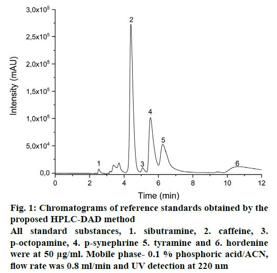 pharmaceutical-sciences-chromatograms-sibutramine