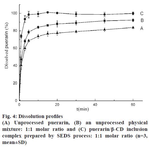 pharmaceutical-sciences-dissolution-molar-ratio
