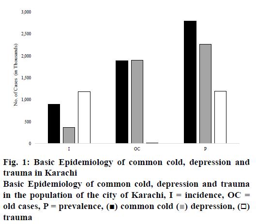 pharmaceutical-sciences-epidemiology-trauma