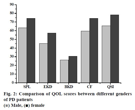 pharmaceutical-sciences-genders-patients