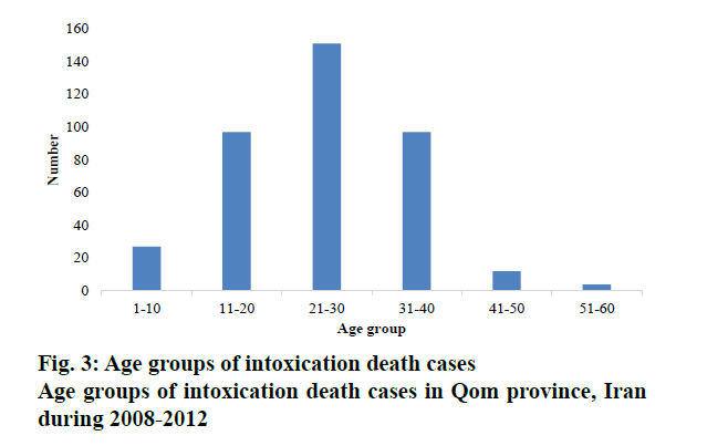 pharmaceutical-sciences-intoxication-death-cases