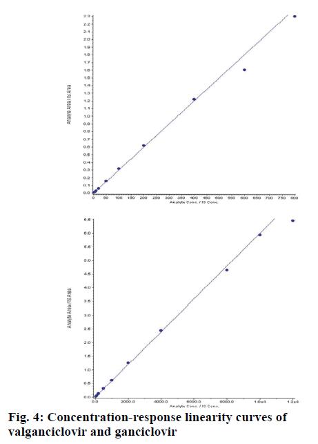 pharmaceutical-sciences-linearity-valganciclovir-ganciclovir