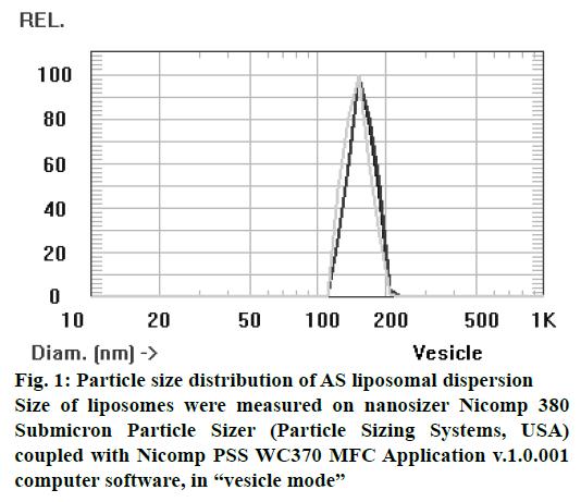 pharmaceutical-sciences-liposomal-dispersion