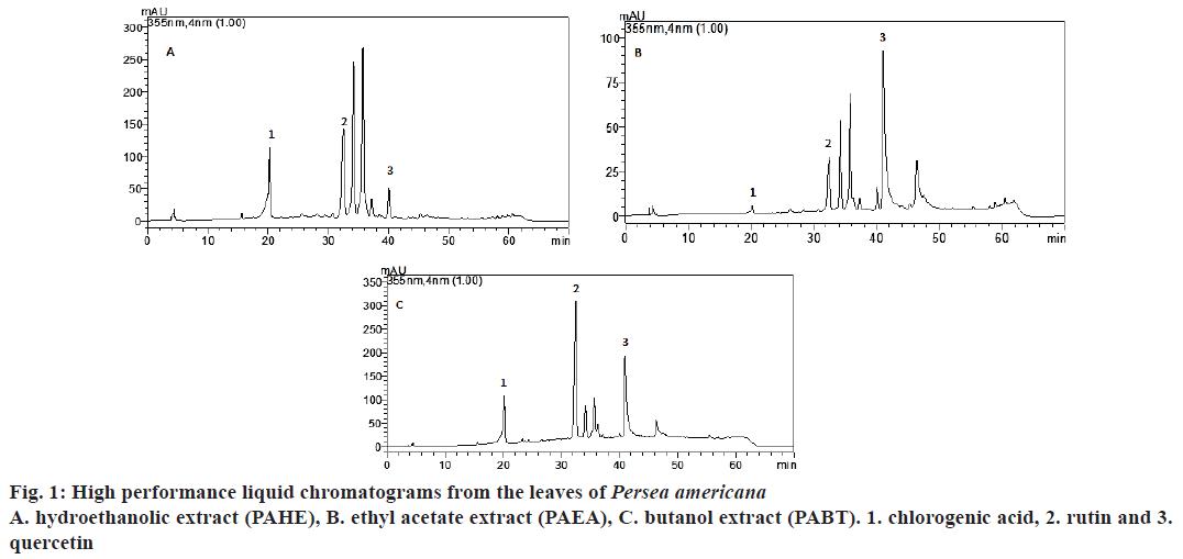 pharmaceutical-sciences-liquid-chromatograms