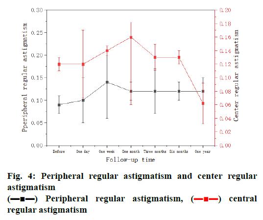 pharmaceutical-sciences-peripheral-astigmatism