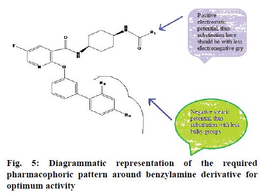 pharmaceutical-sciences-pharmacophoric-benzylamine