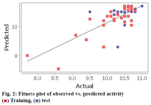 pharmaceutical-sciences-plot-predicted