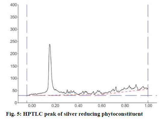 pharmaceutical-sciences-silver-phytoconstituent