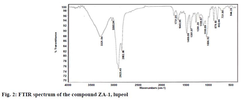 pharmaceutical-sciences-spectrum-compound