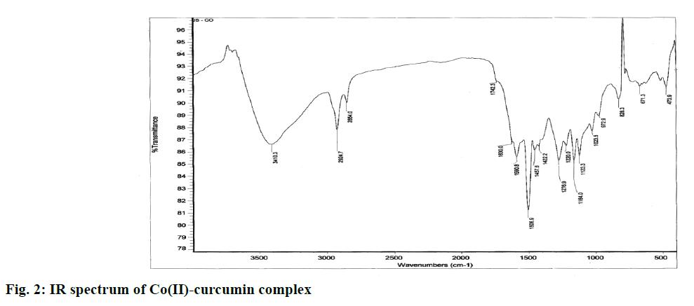 pharmaceutical-sciences-spectrum-curcumin