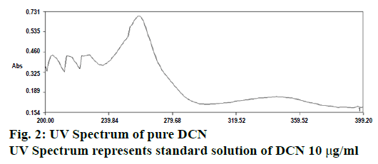 pharmaceutical-sciences-spectrum-solution