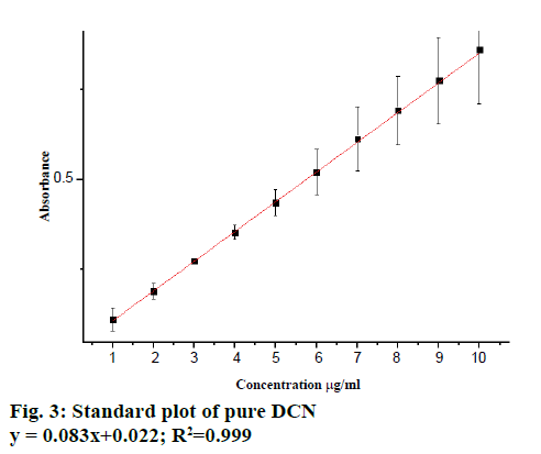 pharmaceutical-sciences-standard-plot