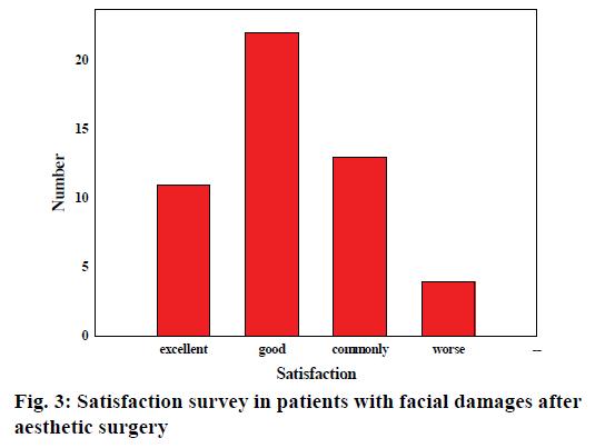 pharmaceutical-sciences-survey-patients